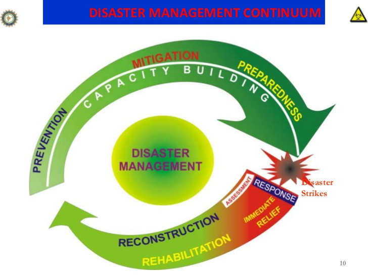 indias-national-disaster-management-authoritys-ndma-initiatives-on-safety-and-preparedness-to-combat-cbrn-emergencies-by-sunil-kohliidas-js-fa-ndmandrf-10-728